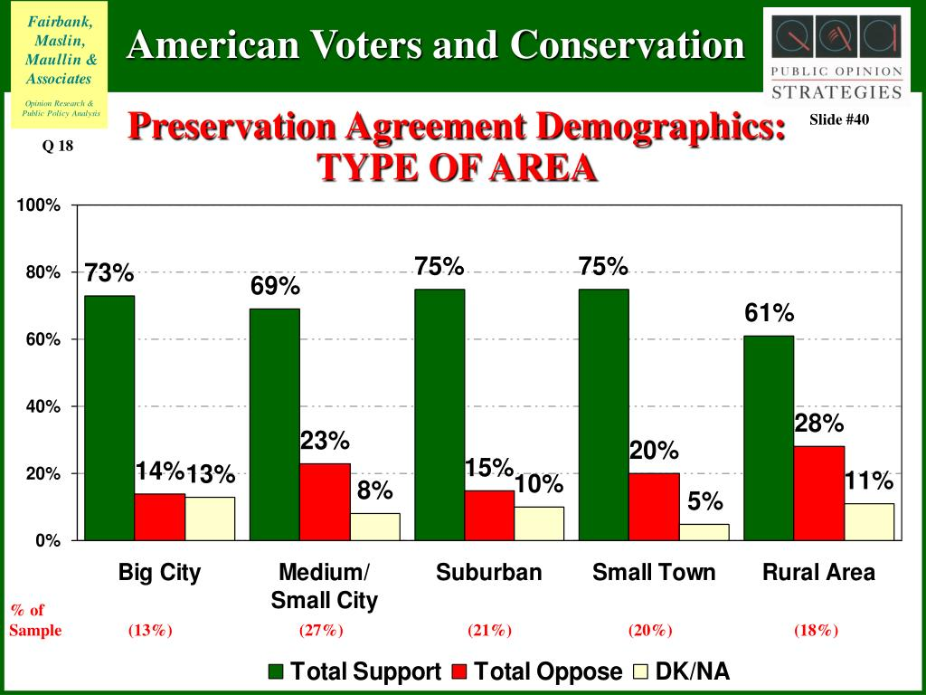 Preservation Agreement Demographics: TYPE OF AREA