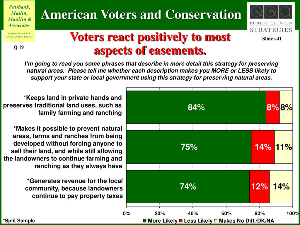 Voters react positively to most aspects of easements.