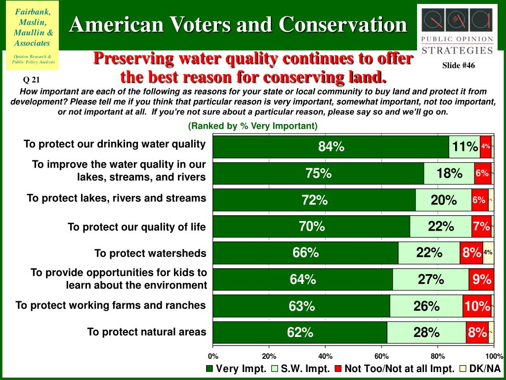 Preserving water quality continues to offer the best reason for conserving land.