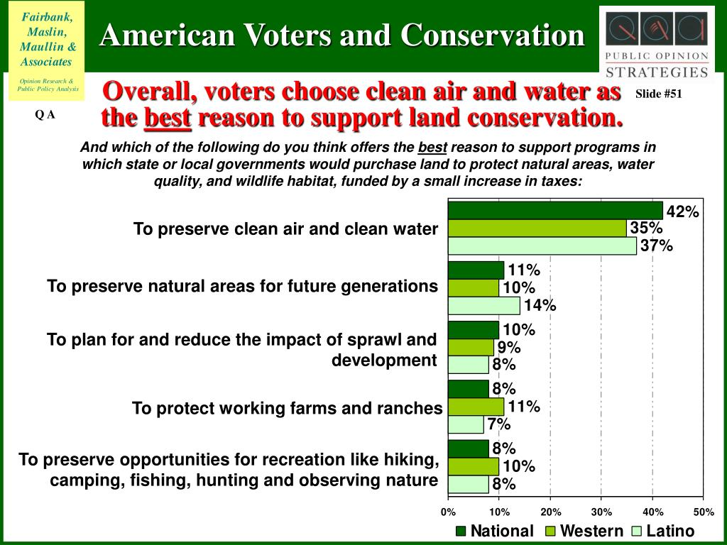 Overall, voters choose clean air and water as the