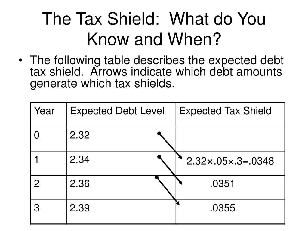 The Tax Shield:  What do You Know and When?