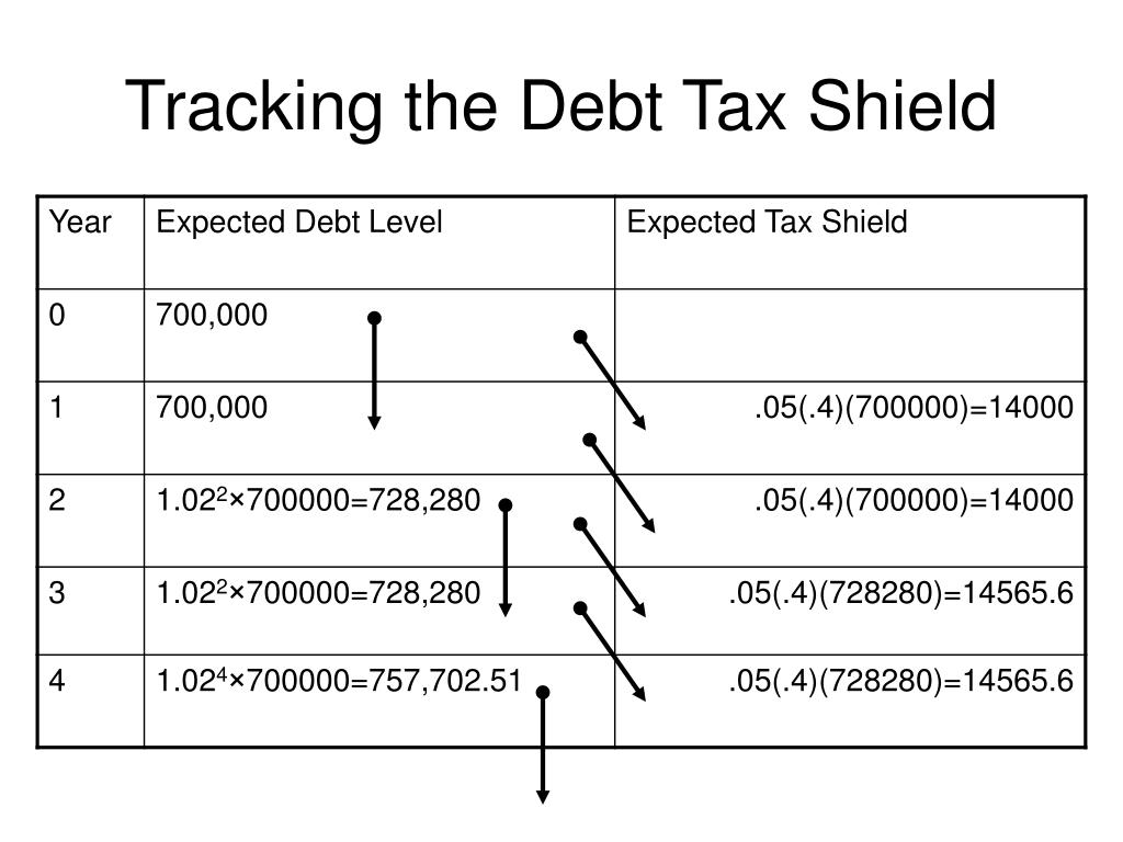 Tracking the Debt Tax Shield