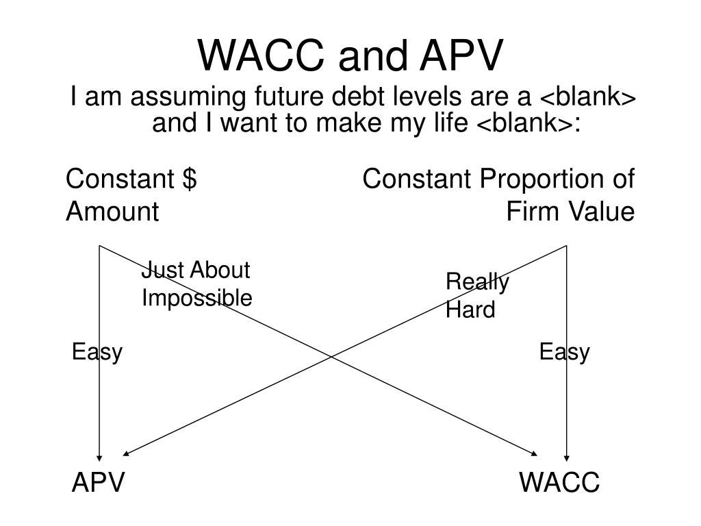 WACC and APV