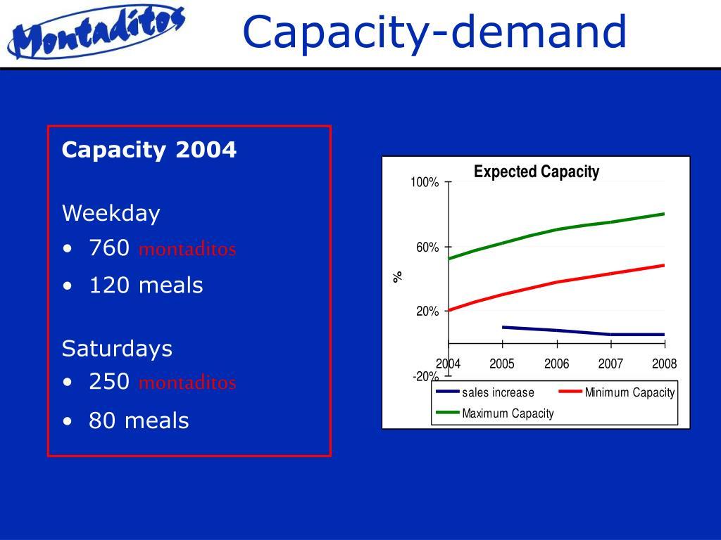 Capacity-demand