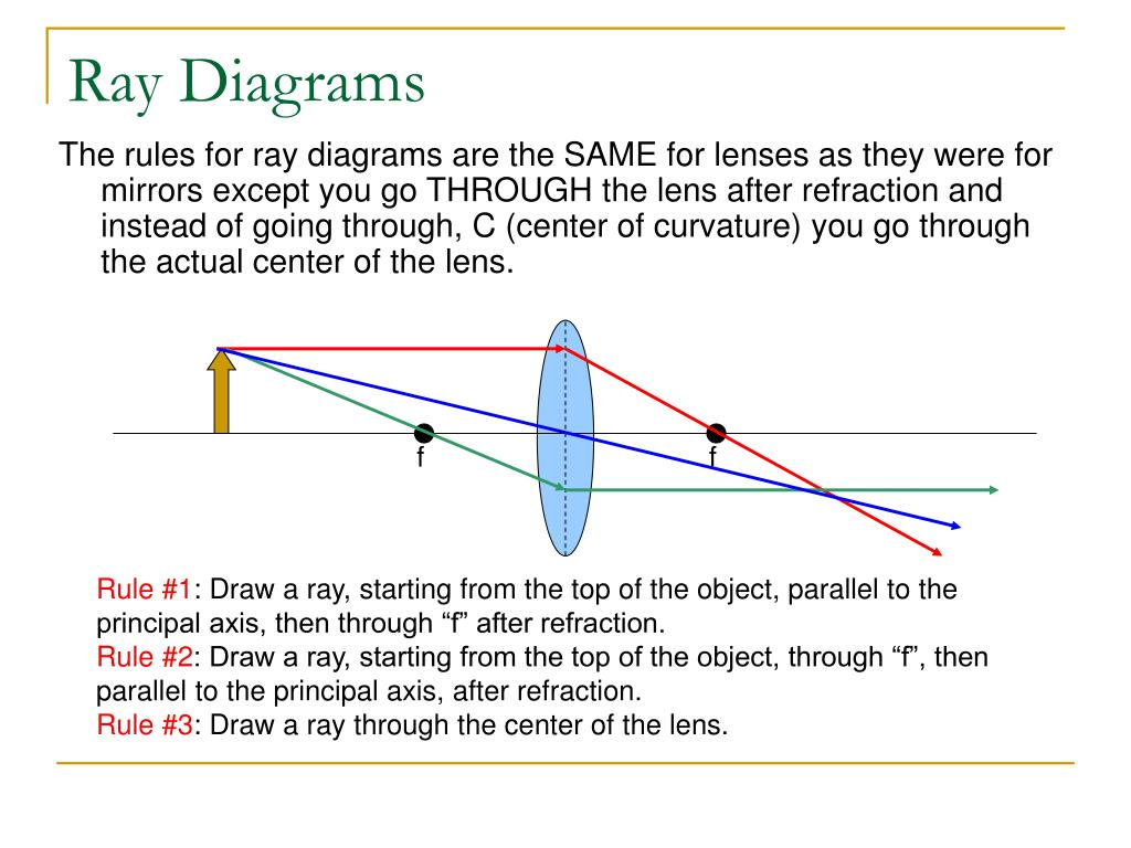 Ppt - Refraction And Lenses Powerpoint Presentation