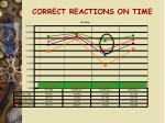 correct reactions on time