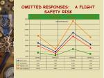 omitted responses a flight safety risk