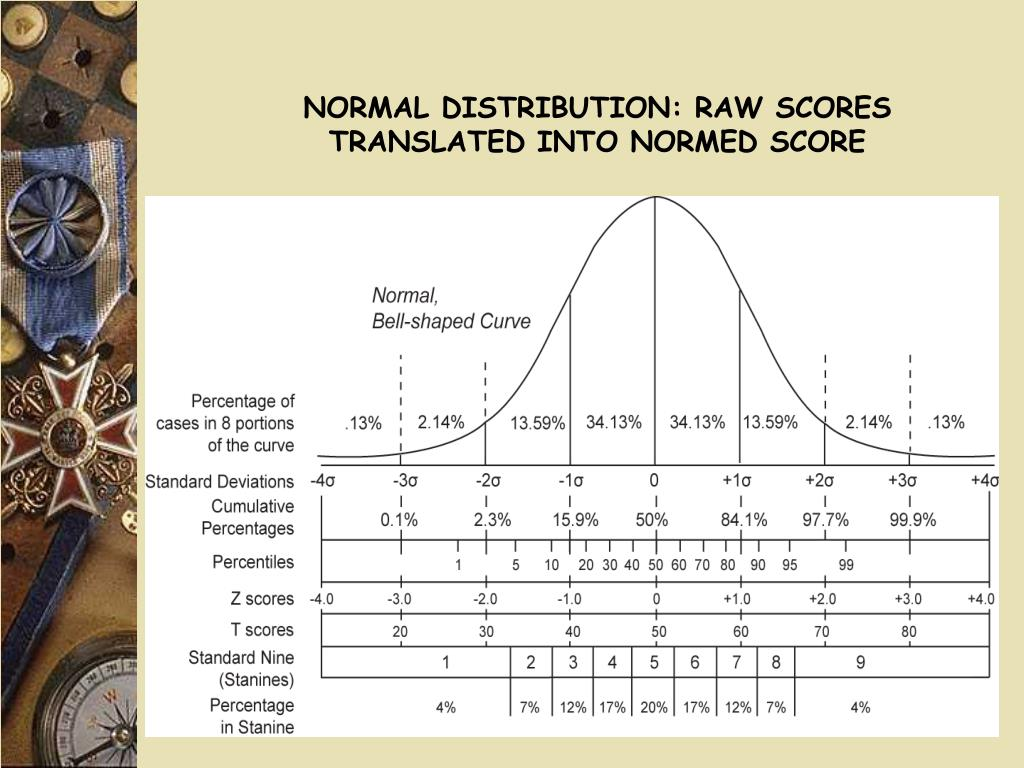 NORMAL DISTRIBUTION: RAW SCORES TRANSLATED INTO NORMED SCORE
