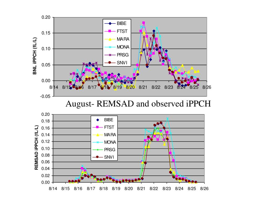 August- REMSAD and observed iPPCH
