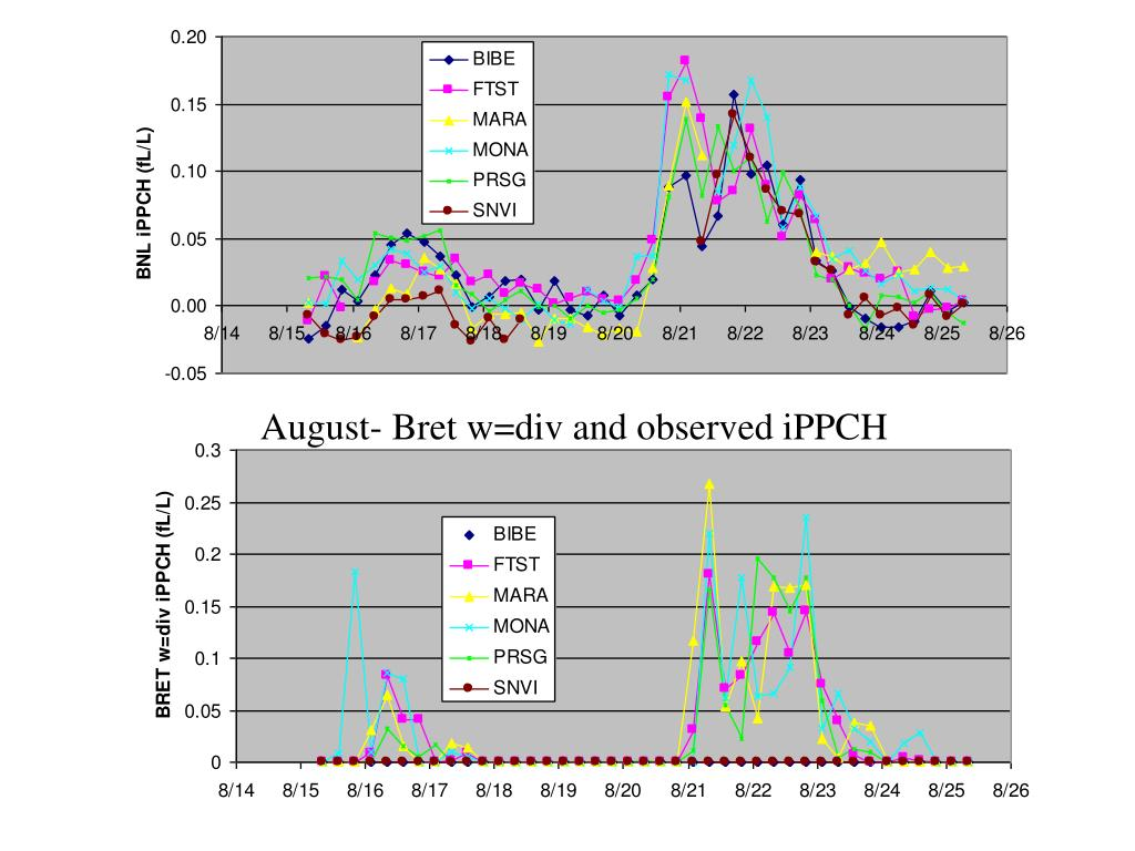 August- Bret w=div and observed iPPCH