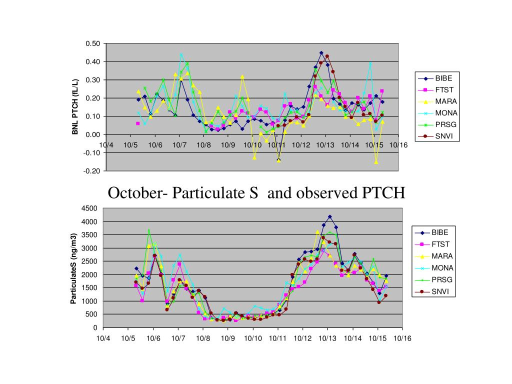 October- Particulate S  and observed PTCH