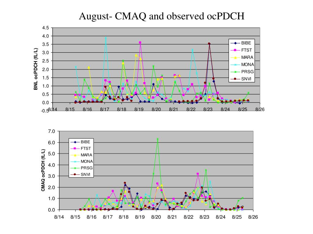 August- CMAQ and observed ocPDCH