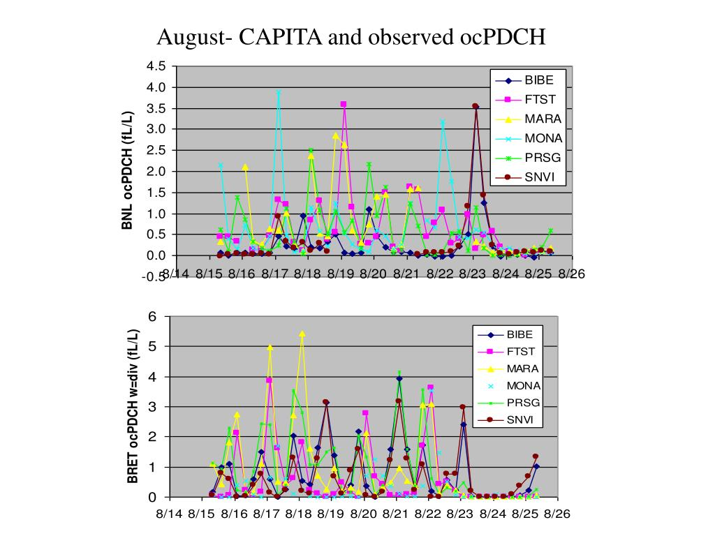 August- CAPITA and observed ocPDCH