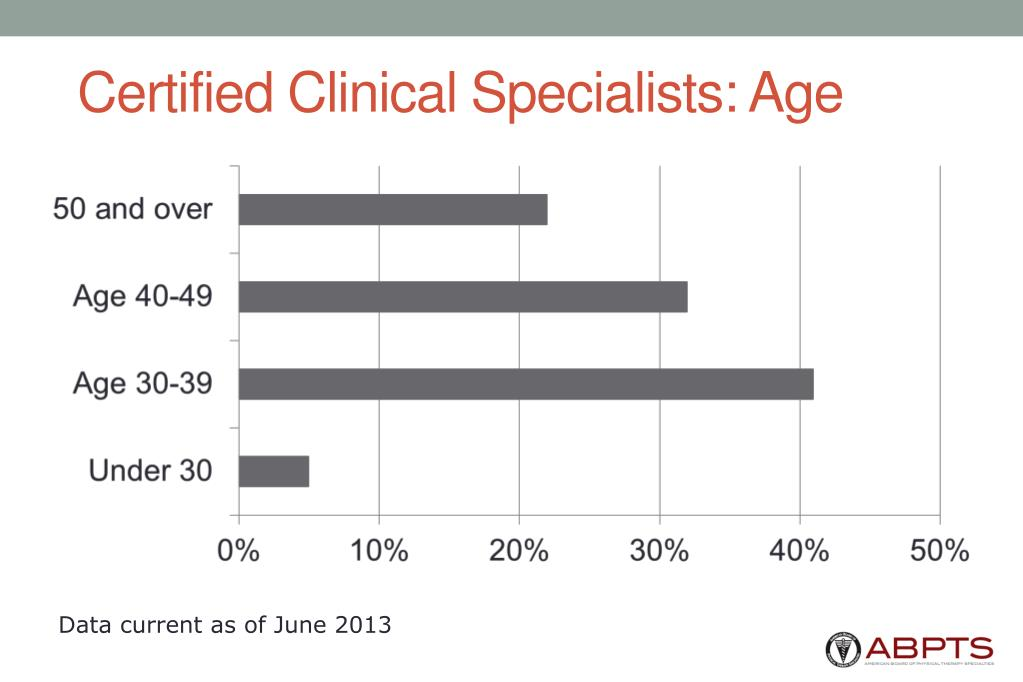 Certified Clinical Specialists: Age
