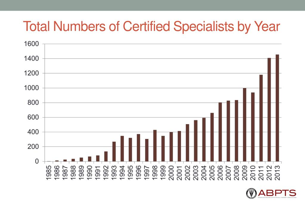Total Numbers of Certified Specialists by Year