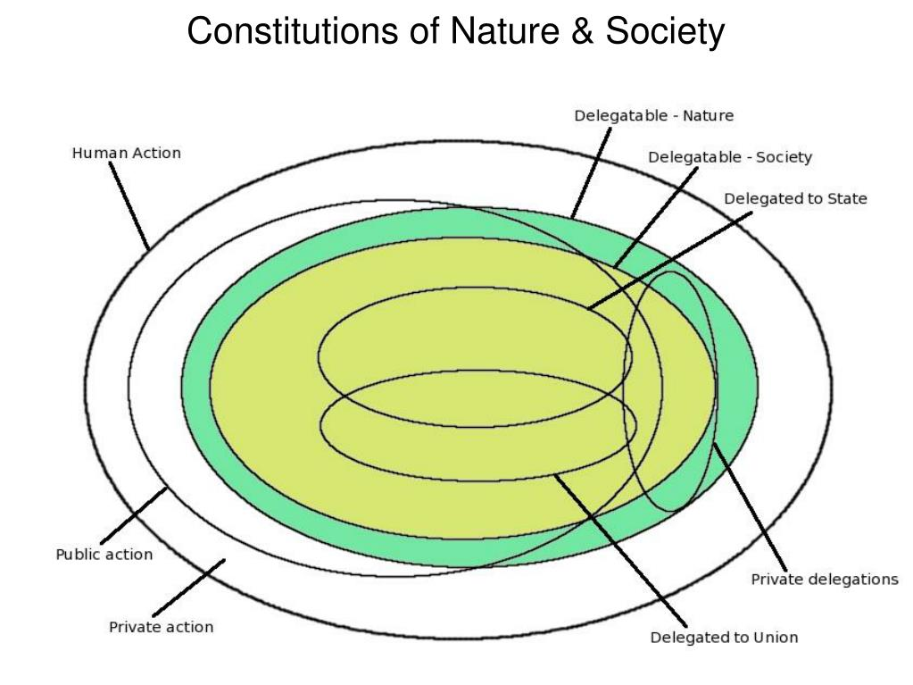 Constitutions of Nature & Society