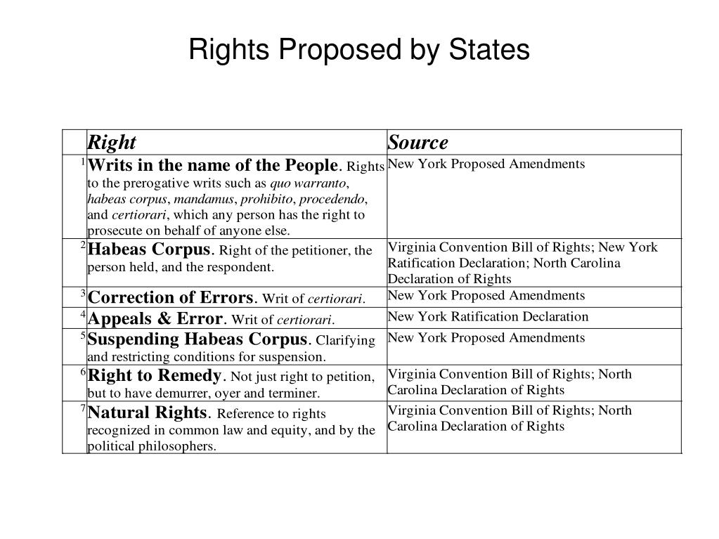 Rights Proposed by States