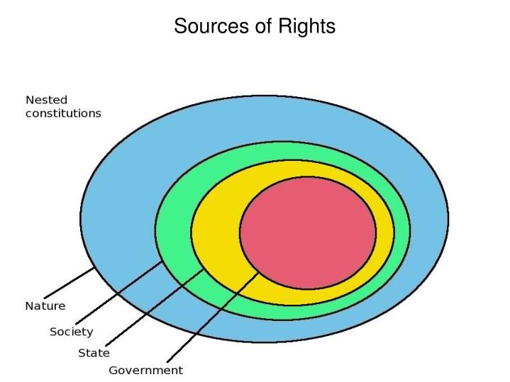 Sources of rights