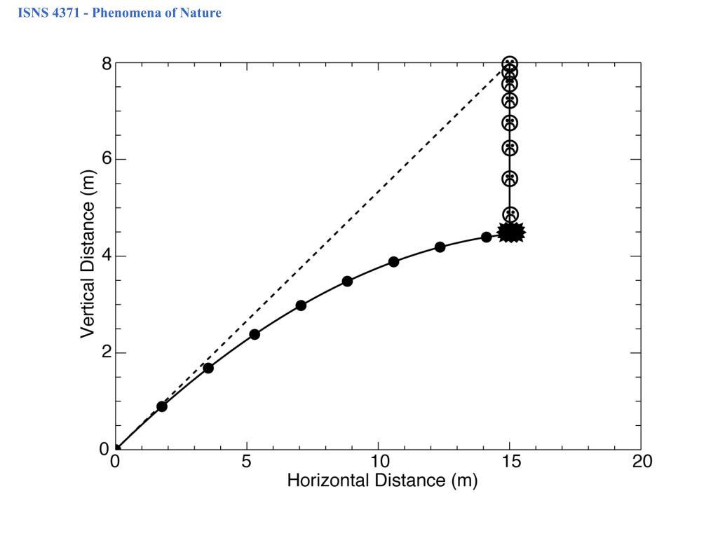 ISNS 4371 - Phenomena of Nature