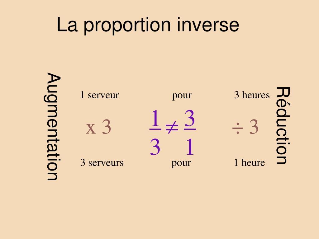 La proportion inverse