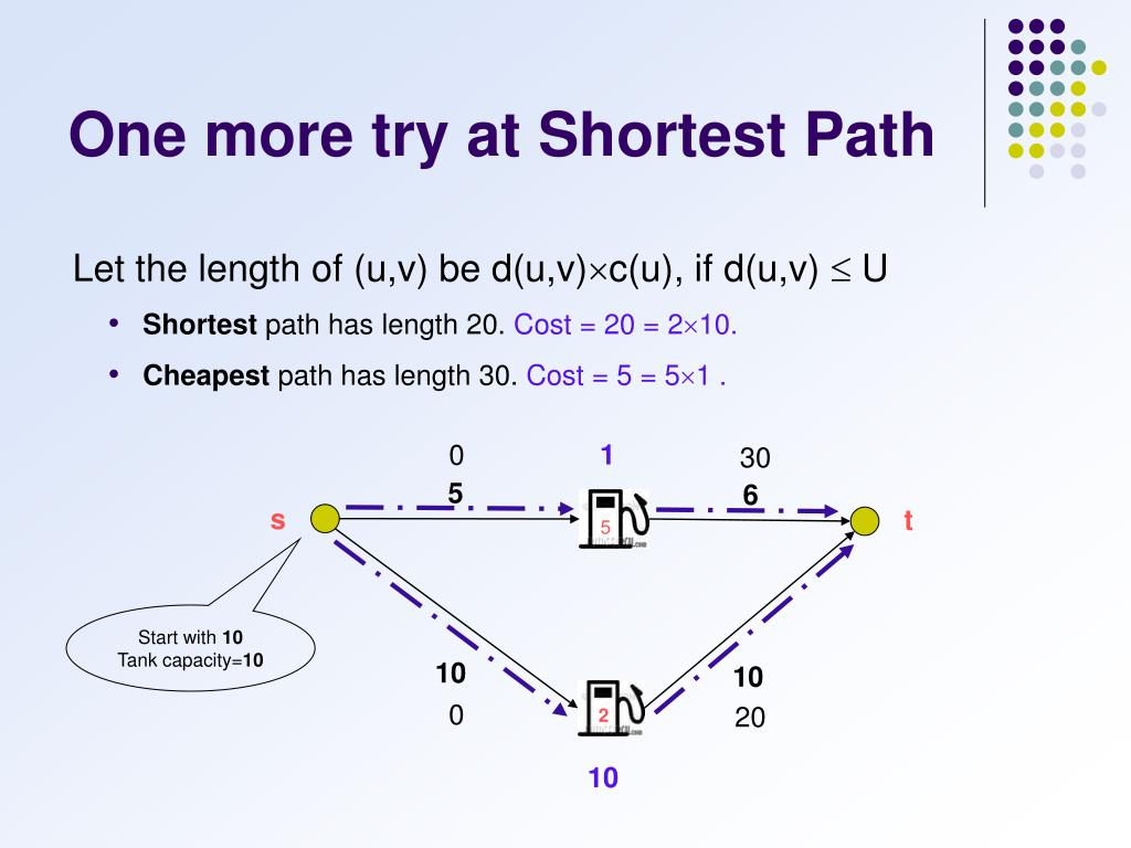 One more try at Shortest Path