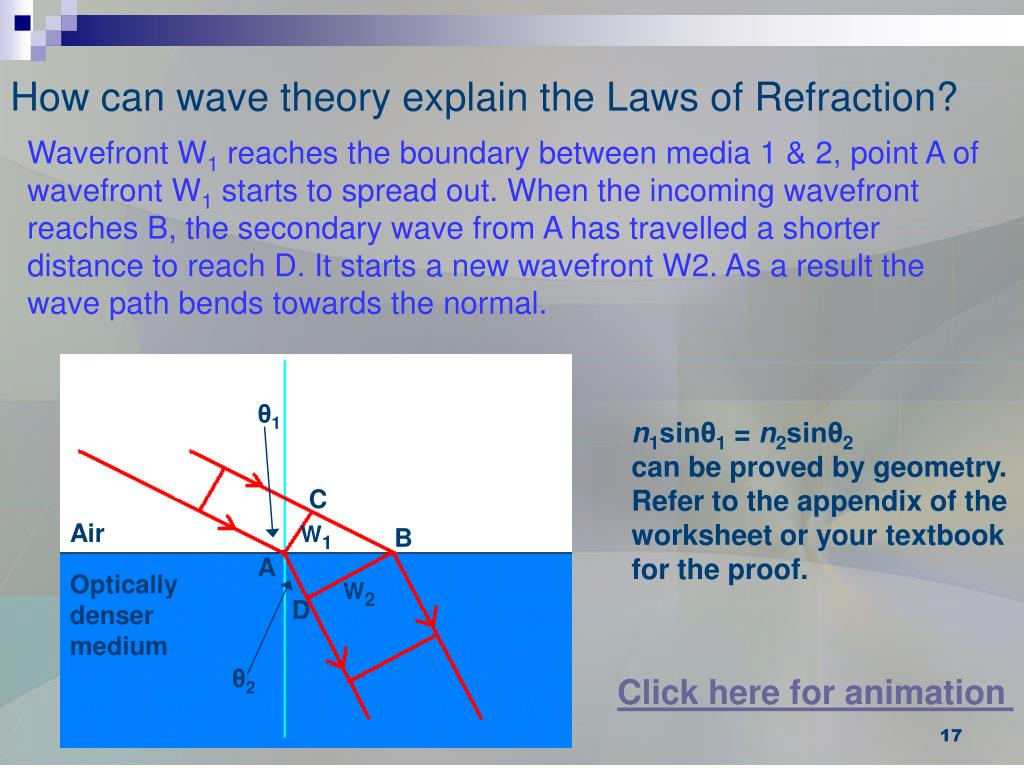 How can wave theory explain the Laws of Refraction?