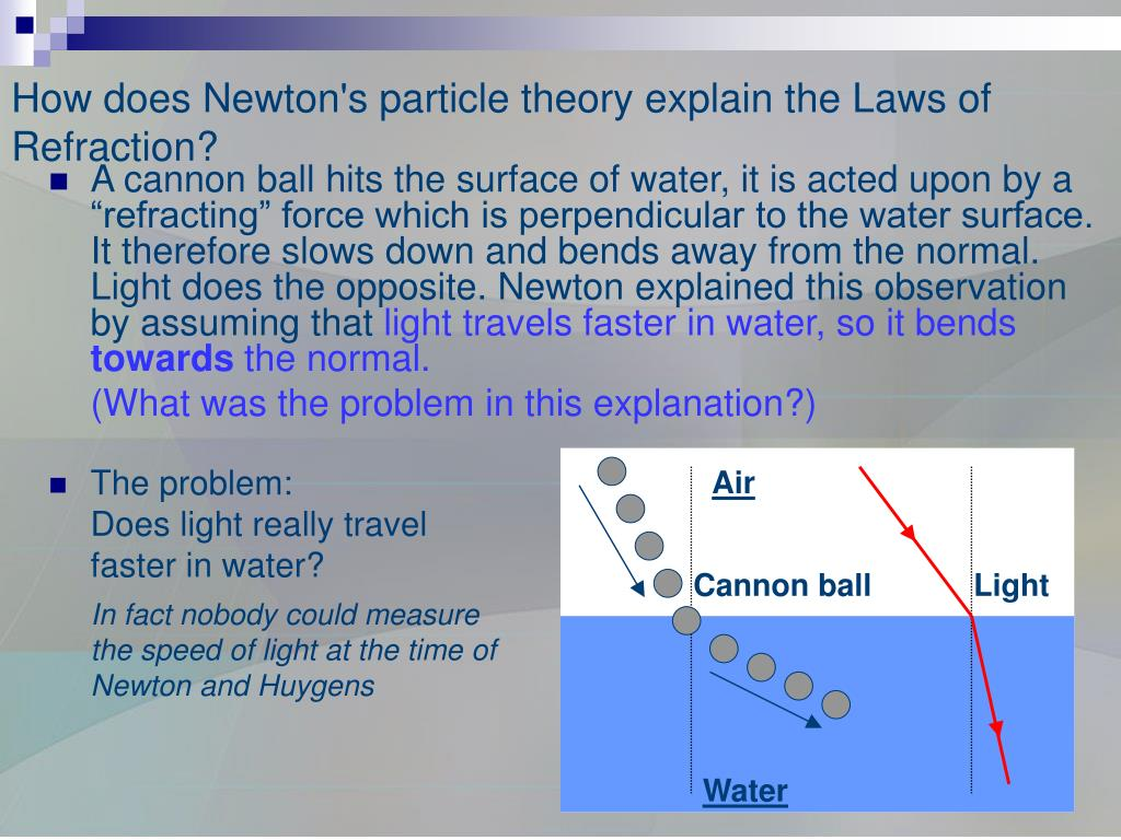 How does Newton's particle theory explain the Laws of Refraction?
