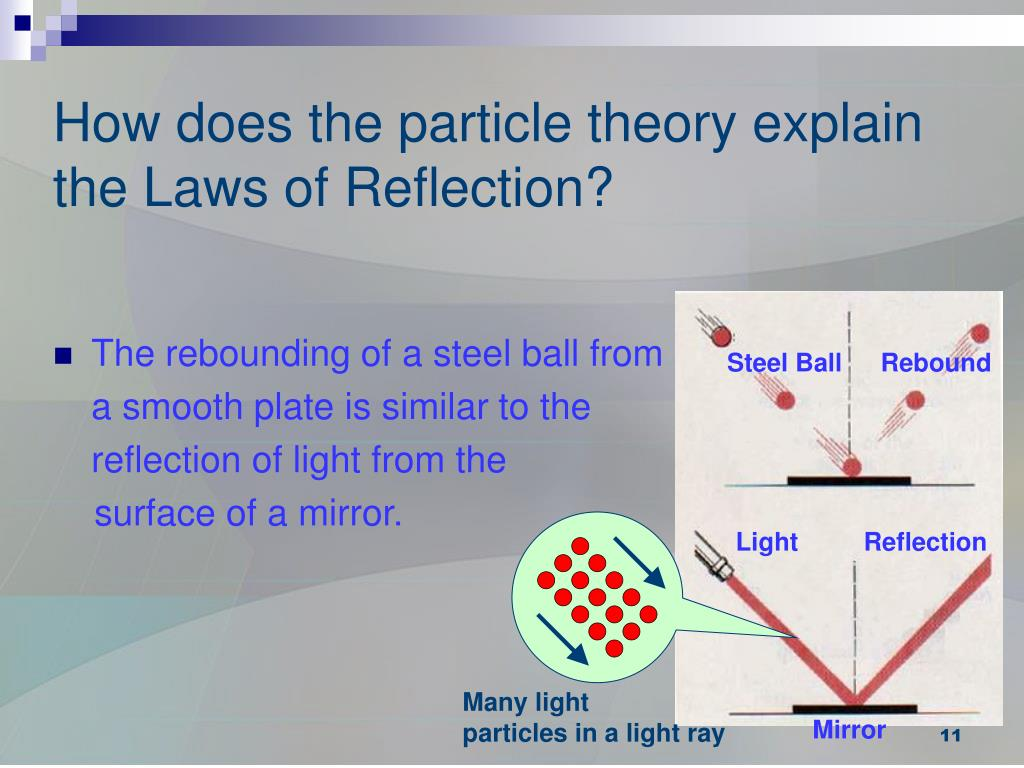 How does the particle theory explain the Laws of Reflection?