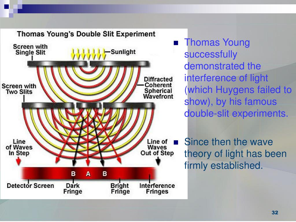 Thomas Young successfully demonstrated the interference of light (which Huygens failed to show), by his famous double-slit experiments.