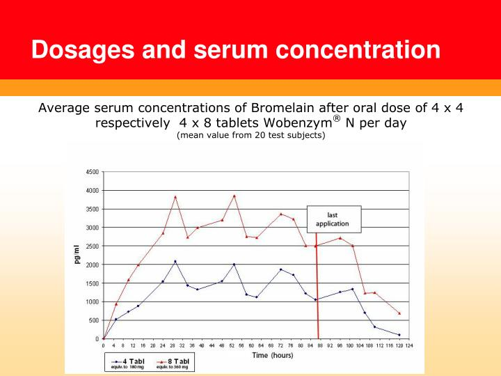 Average serum concentrations of Bromelain after oral dose of 4 x 4 respectively  4 x 8 tablets Wobenzym