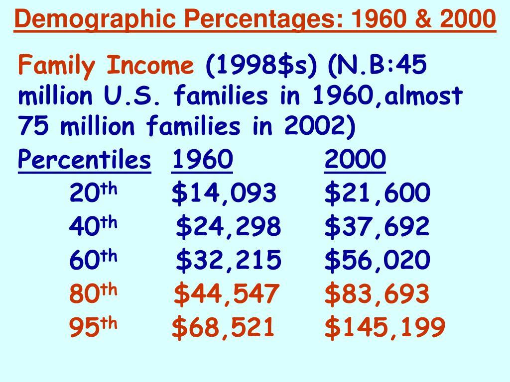 Demographic Percentages: 1960 & 2000