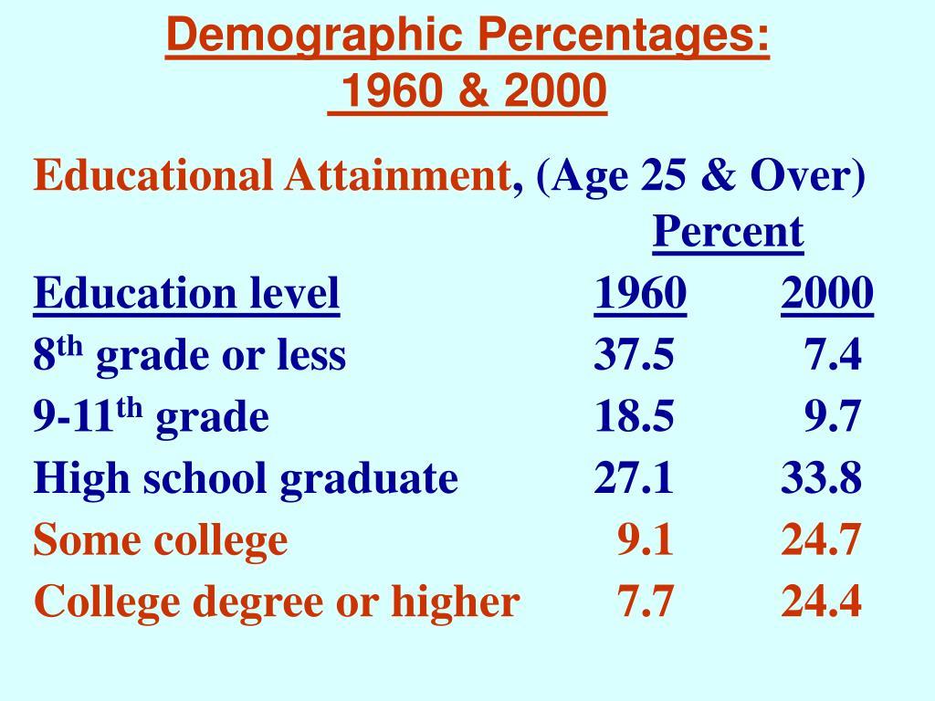 Demographic Percentages: