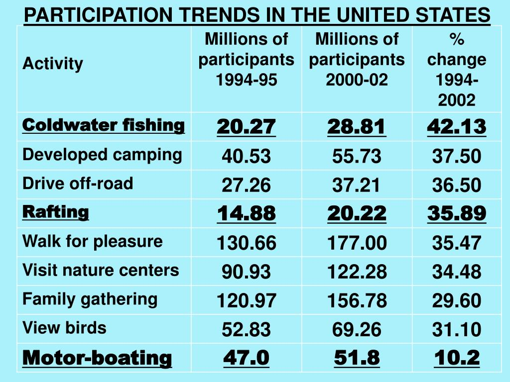PARTICIPATION TRENDS IN THE UNITED STATES