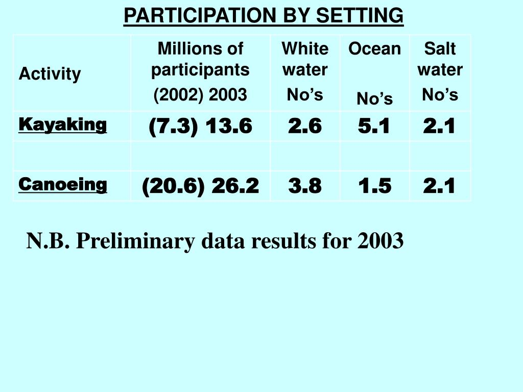 PARTICIPATION BY SETTING
