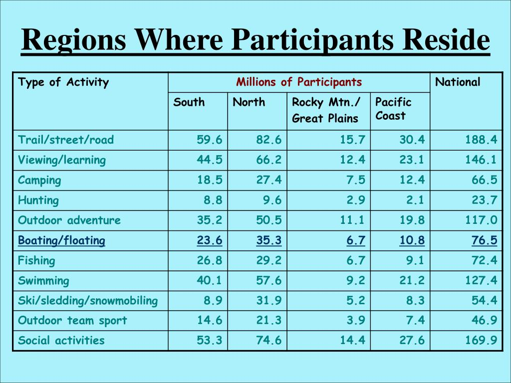 Regions Where Participants Reside