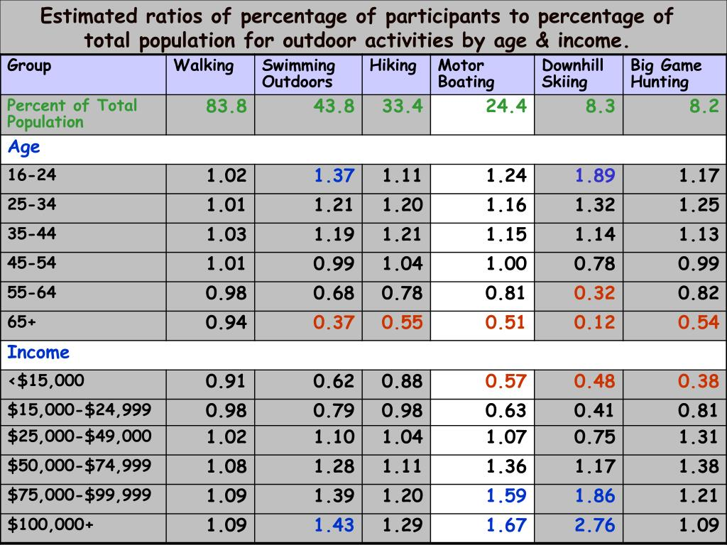 Estimated ratios of percentage of participants to percentage of total population for outdoor activities by age & income.