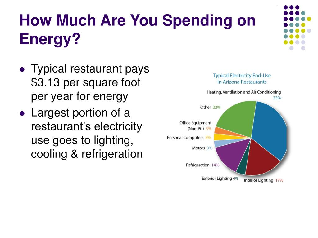How Much Are You Spending on Energy?