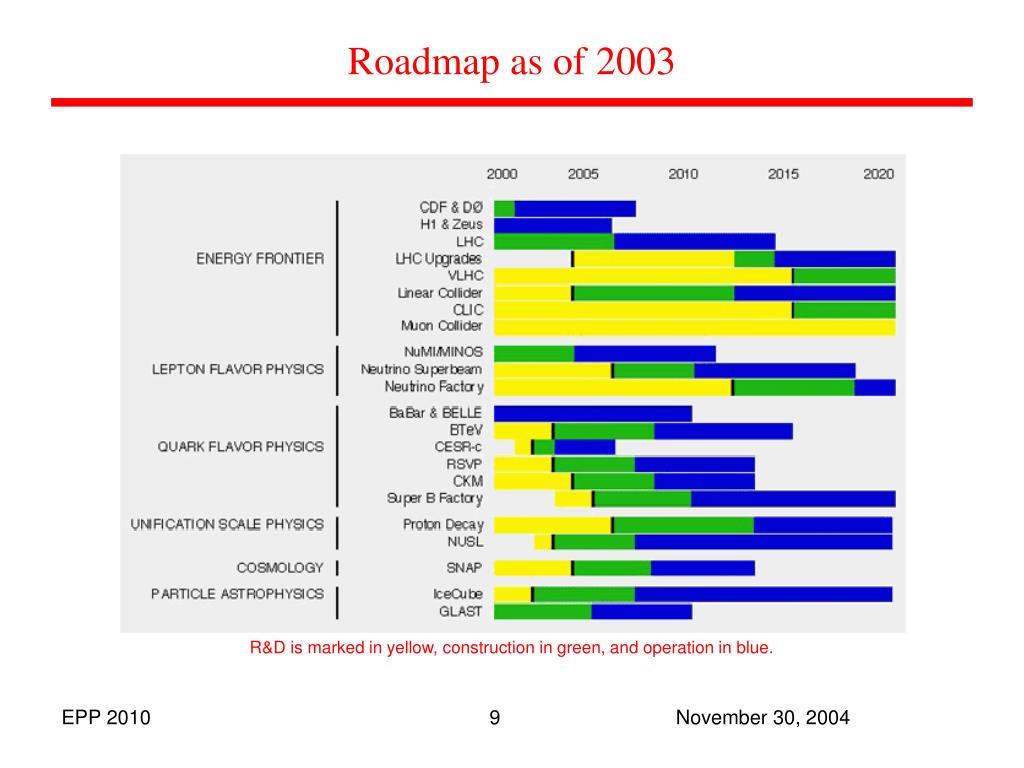 Roadmap as of 2003