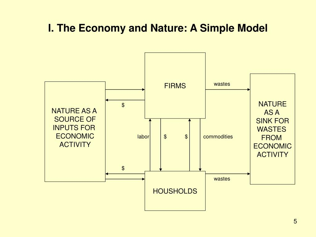 I. The Economy and Nature: A Simple Model