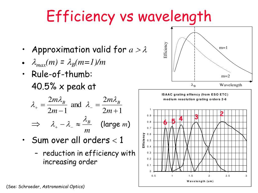 Efficiency vs wavelength