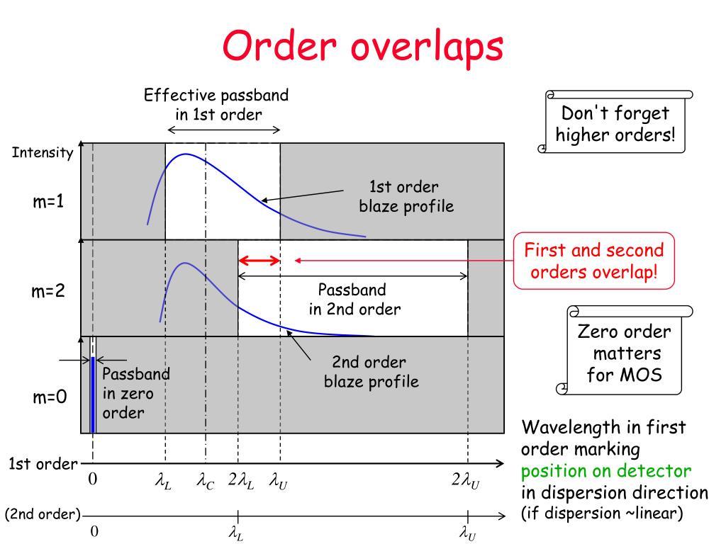Order overlaps
