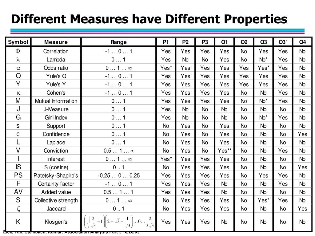 Different Measures have Different Properties
