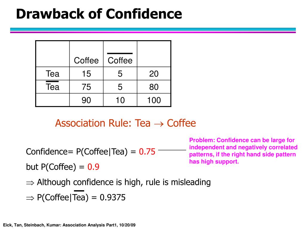 Association Rule: Tea