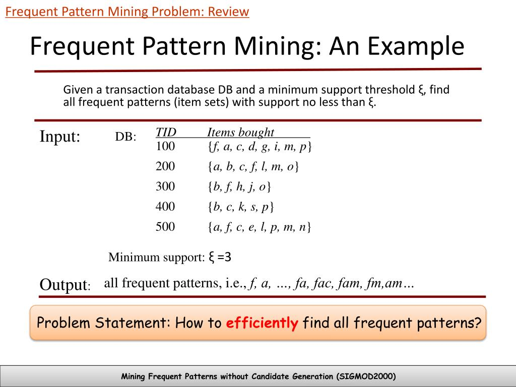 Frequent Pattern Mining Problem: Review