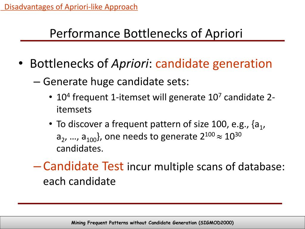 Disadvantages of Apriori-like Approach