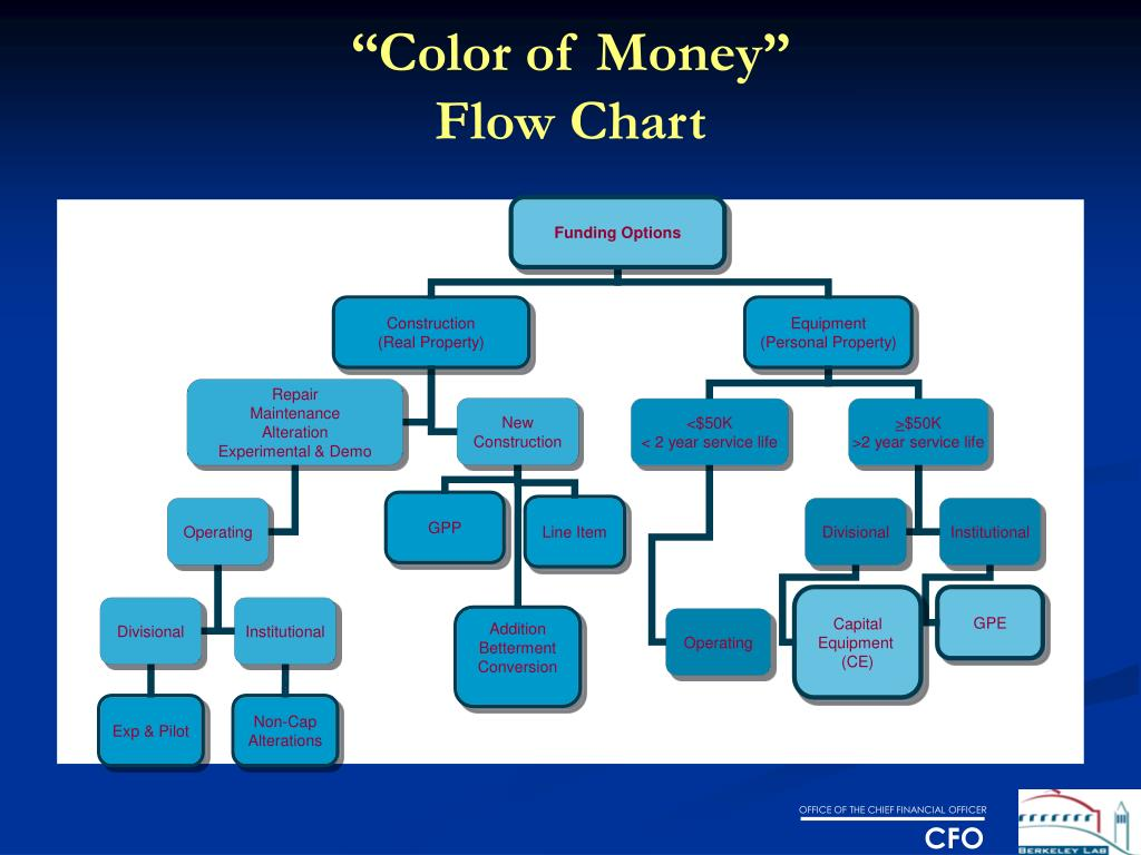 """Color of Money"""