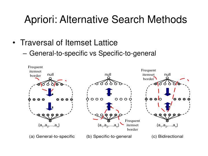 Apriori: Alternative Search Methods