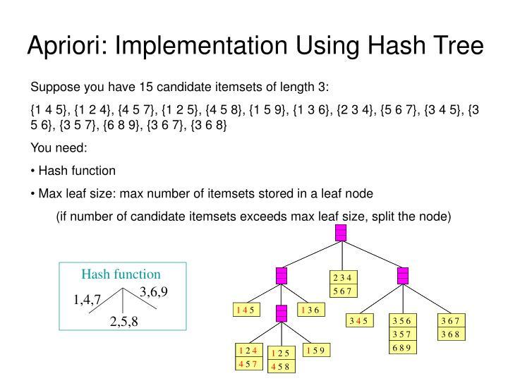 Apriori: Implementation Using Hash Tree