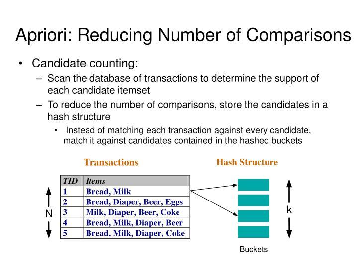 Apriori: Reducing Number of Comparisons