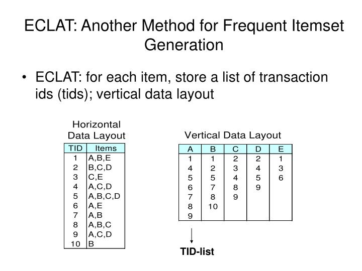 ECLAT: Another Method for Frequent Itemset Generation